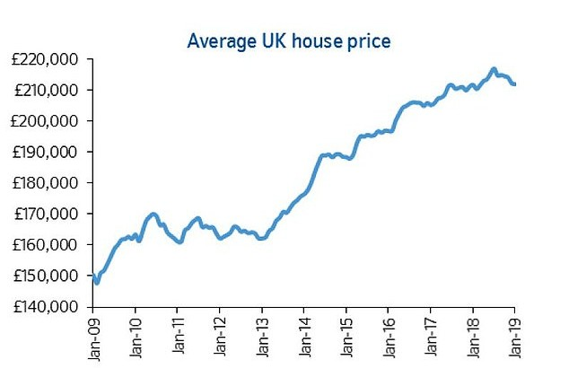 House prices fall £5,000 since July as Brexit uncertainty takes its toll
