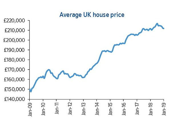 House Prices Fall 5000 Since July As Brexit Uncertainty