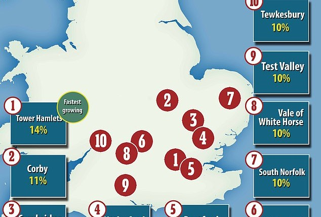 The top 20 fastest growing areas for new housing across the UK over the past 7 years counted down