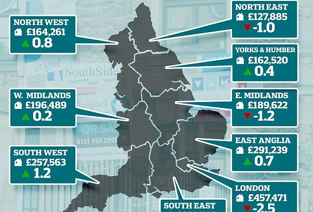 House price growth grinds to a halt across England as drop in London prices weighs on the market
