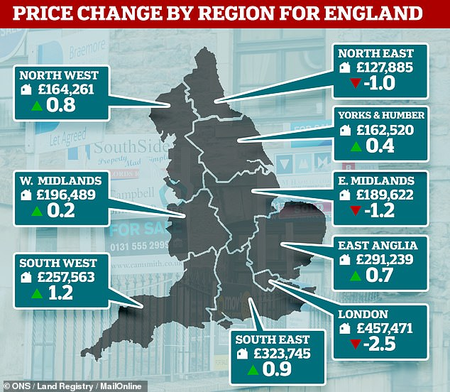 House Price Growth Grinds To A Halt Across England As Drop